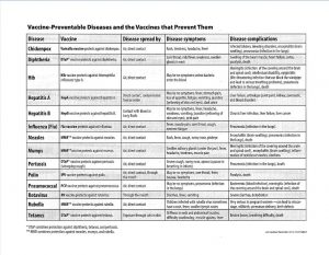 Vaccine Preventable Diseases and the Vaccines that Prevent them